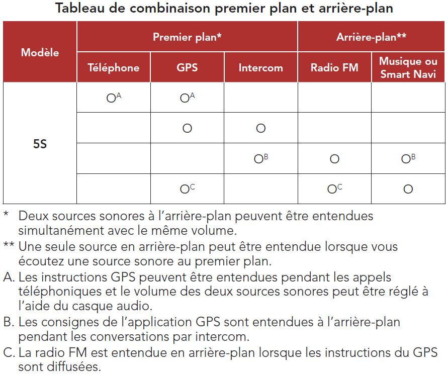 Tableau des combinaisons audio de l'intercom Sena 5S